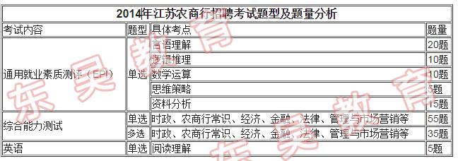 2014江苏农商行真题