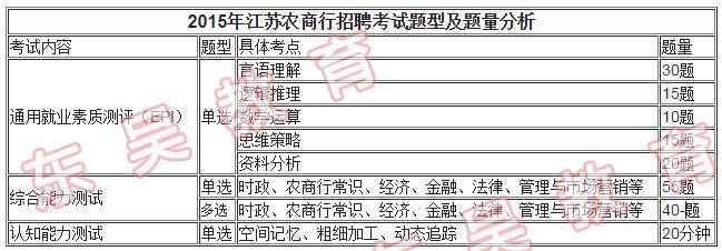 2015江苏农商行真题